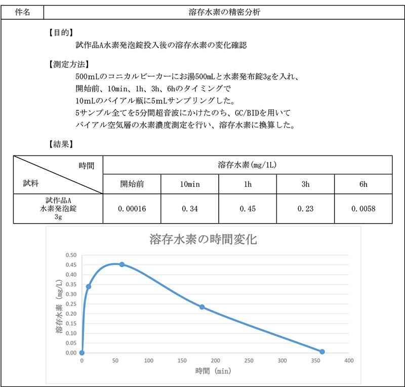 お風呂の溶存水素量(報告書)