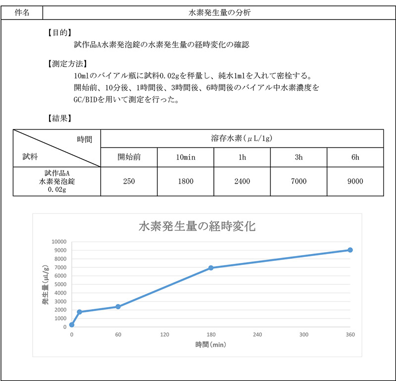 水素発生量の経時変化(報告書)