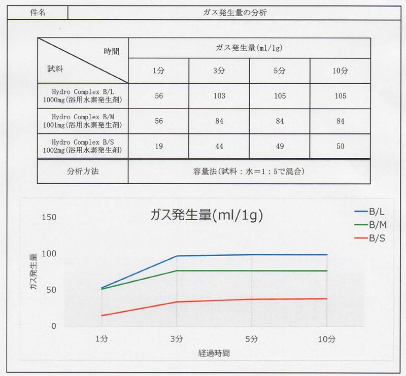 Hydro-Complex-B-分析結果報告書
